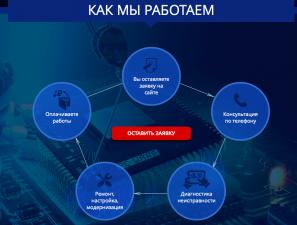 Landing page компьютерный сервис